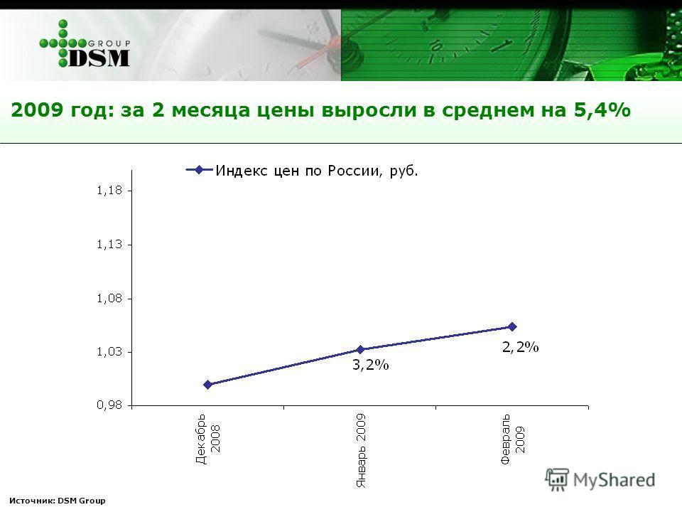 Источник: DSM Group 2009 год: за 2 месяца цены выросли в среднем на 5,4%