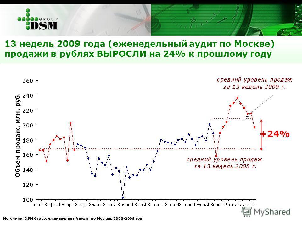 Источник: DSM Group, еженедельный аудит по Москве, 2008-2009 год 13 недель 2009 года (еженедельный аудит по Москве) продажи в рублях ВЫРОСЛИ на 24% к прошлому году