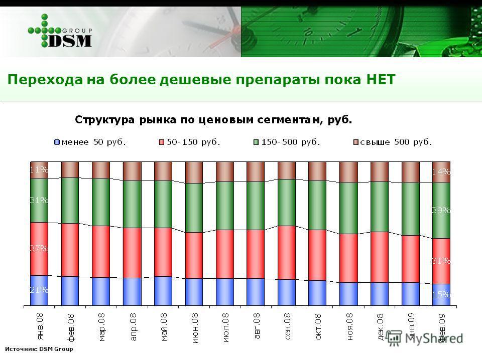 Источник: DSM Group Перехода на более дешевые препараты пока НЕТ