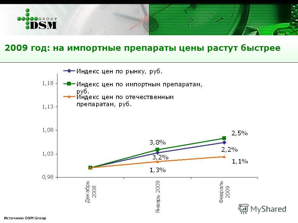Источник: DSM Group 2009 год: на импортные препараты цены растут быстрее