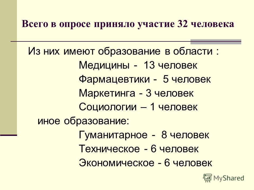 Из них имеют образование в области : Медицины - 13 человек Фармацевтики - 5 человек Маркетинга - 3 человек Социологии – 1 человек иное образование: Гуманитарное - 8 человек Техническое - 6 человек Экономическое - 6 человек