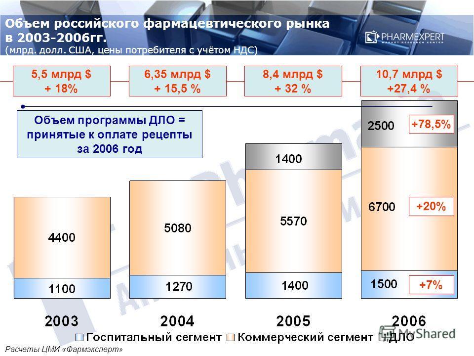 5,5 млрд $ + 18% 6,35 млрд $ + 15,5 % 8,4 млрд $ + 32 % 10,7 млрд $ +27,4 % +7% +20% +78,5% Объем программы ДЛО = принятые к оплате рецепты за 2006 год Объем российского фармацевтического рынка в 2003-2006гг. (млрд. долл. США, цены потребителя с учёт