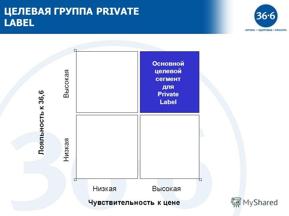 11 ЦЕЛЕВАЯ ГРУППА PRIVATE LABEL Лояльность к 36,6 Основной целевой сегмент для Private Label Низкая Высокая Чувствительность к цене НизкаяВысокая