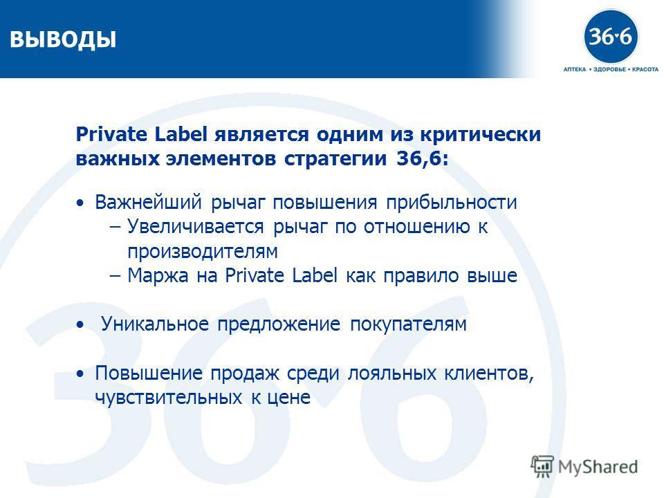 12 ВЫВОДЫ Private Label является одним из критически важных элементов стратегии 36,6: Важнейший рычаг повышения прибыльности Увеличивается рычаг по отношению к производителям Маржа на Private Label как правило выше Уникальное предложение покупателям