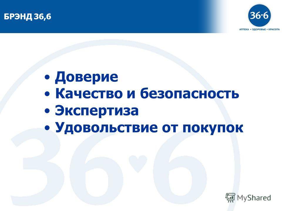 7 БРЭНД 36,6 Доверие Качество и безопасность Экспертиза Удовольствие от покупок