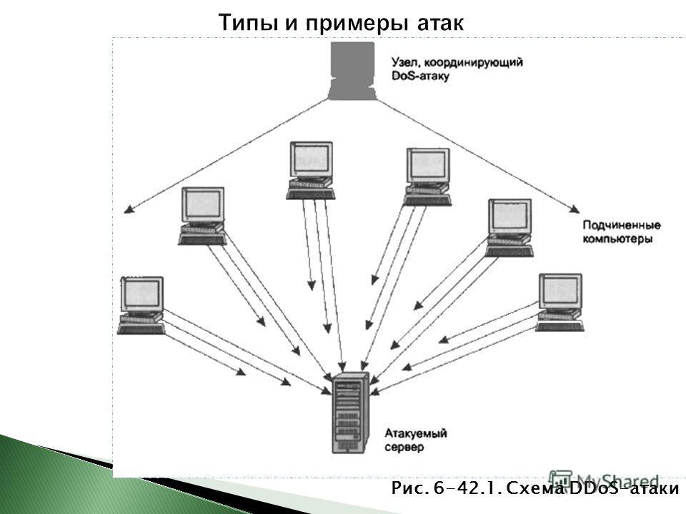 Рис. 6-42.1. Схема DDoS-атаки