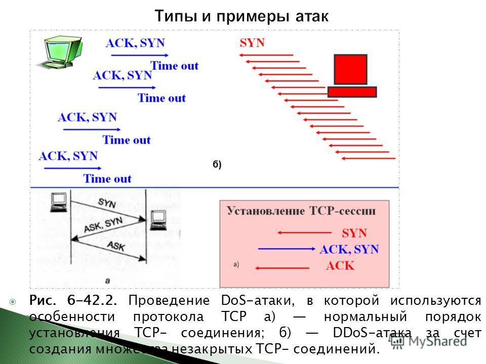 Рис. 6-42.2. Проведение DoS-атаки, в которой используются особенности протокола TCP а) нормальный порядок установления ТСР- соединения; б) DDoS-атака за счет создания множества незакрытых ТСР- соединений. а)