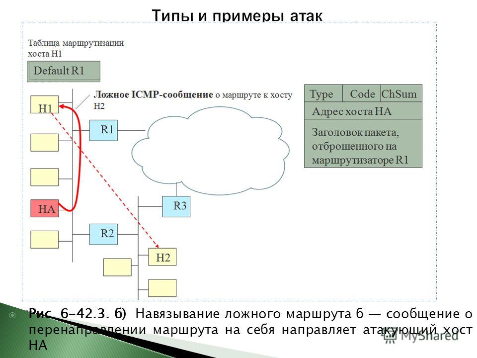 Рис. 6-42.3. б) Навязывание ложного маршрута б сообщение о перенаправлении маршрута на себя направляет атакующий хост НА