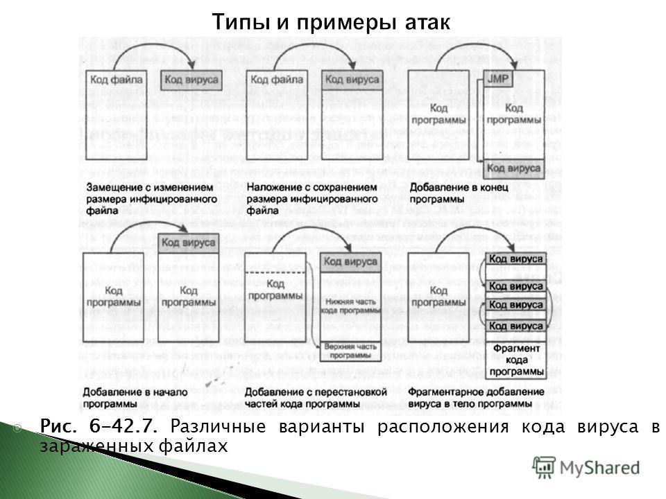 Рис. 6-42.7. Различные варианты расположения кода вируса в зараженных файлах