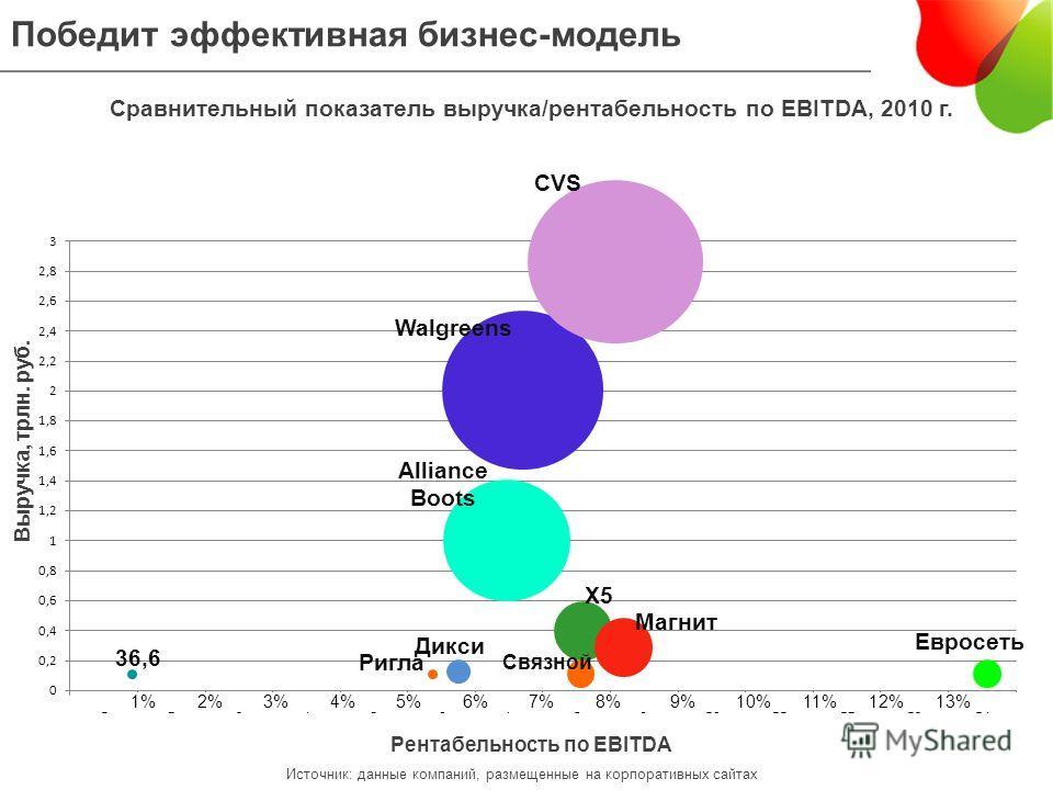 Победит эффективная бизнес-модель Сравнительный показатель выручка/рентабельность по EBITDA, 2010 г. Рентабельность по EBITDA Выручка, трлн. руб. Источник: данные компаний, размещенные на корпоративных сайтах Ригла 36,6 Дикси Walgreens Х5 СVS Магнит