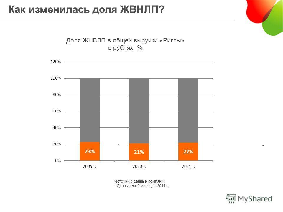 33% 31% Доля ЖНВЛП в общей выручки «Риглы» в рублях, % 34%34%34%34%33% Источник: данные компании * Данные за 5 месяцев 2011 г. ** Как изменилась доля ЖВНЛП?