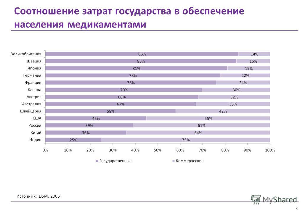4 Соотношение затрат государства в обеспечение населения медикаментами Источник: DSM, 2006