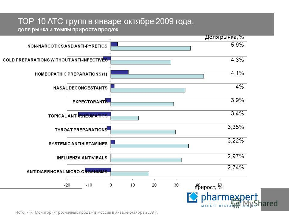ТОР-10 АТС-групп в январе-октябре 2009 года, доля рынка и темпы прироста продаж Доля рынка, % 5,9% 4,3% 4,1% 4% 3,9% 3,4% 3,35% 3,22% 2,97% 2,74% Источник: Мониторинг розничных продаж в России в январе-октябре 2009 г.