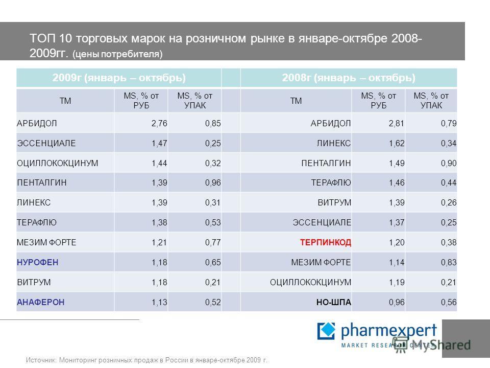 ТОП 10 торговых марок на розничном рынке в январе-октябре 2008- 2009гг. (цены потребителя) 2009г (январь – октябрь)2008г (январь – октябрь) ТМ MS, % от РУБ MS, % от УПАК ТМ MS, % от РУБ MS, % от УПАК АРБИДОЛ2,760,85АРБИДОЛ2,810,79 ЭССЕНЦИАЛЕ1,470,25Л