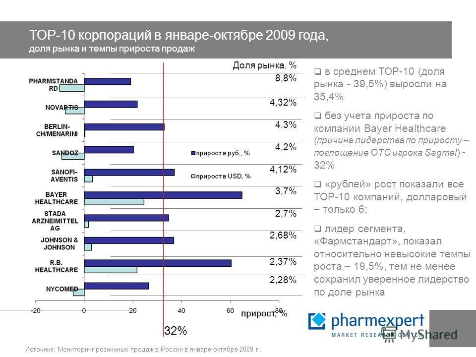 ТОР-10 корпораций в январе-октябре 2009 года, доля рынка и темпы прироста продаж Источник: Мониторинг розничных продаж в России в январе-октябре 2009 г. Доля рынка, % 2,28% 2,37% 2,68% 2,7% 3,7% 4,12% 4,2% 4,3% 4,32% 8,8% в среднем ТОР-10 (доля рынка
