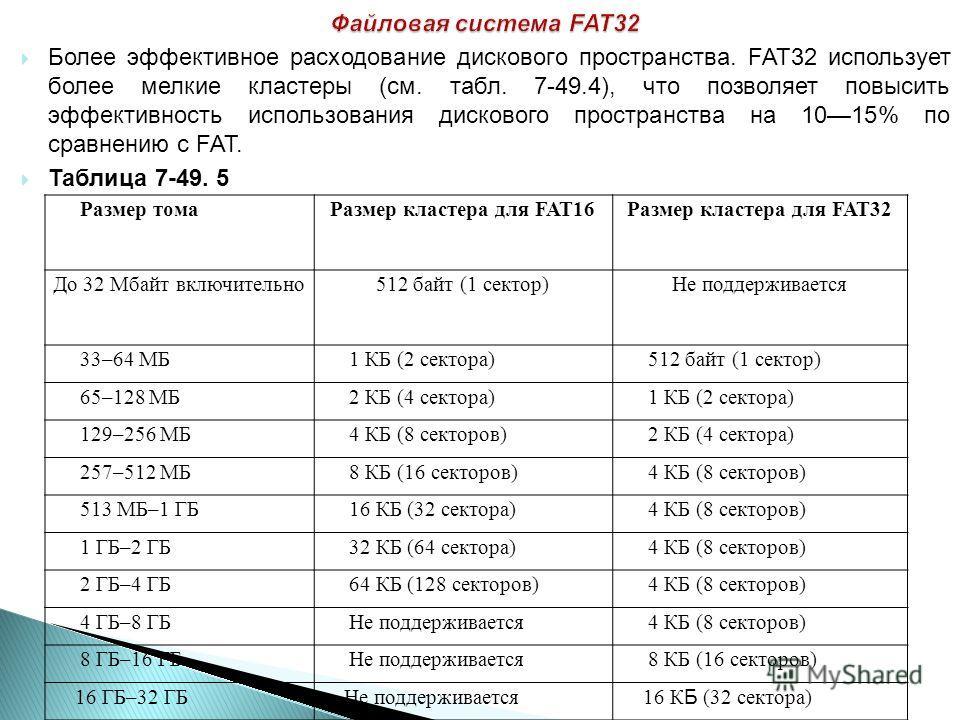 Более эффективное расходование дискового пространства. FAT32 использует более мелкие кластеры (см. табл. 7-49.4), что позволяет повысить эффективность использования дискового пространства на 1015% по сравнению с FAT. Таблица 7-49. 5 Размер томаРазмер