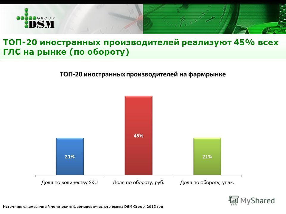 ТОП-20 иностранных производителей реализуют 45% всех ГЛС на рынке (по обороту) Источник: ежемесячный мониторинг фармацевтического рынка DSM Group, 2013 год