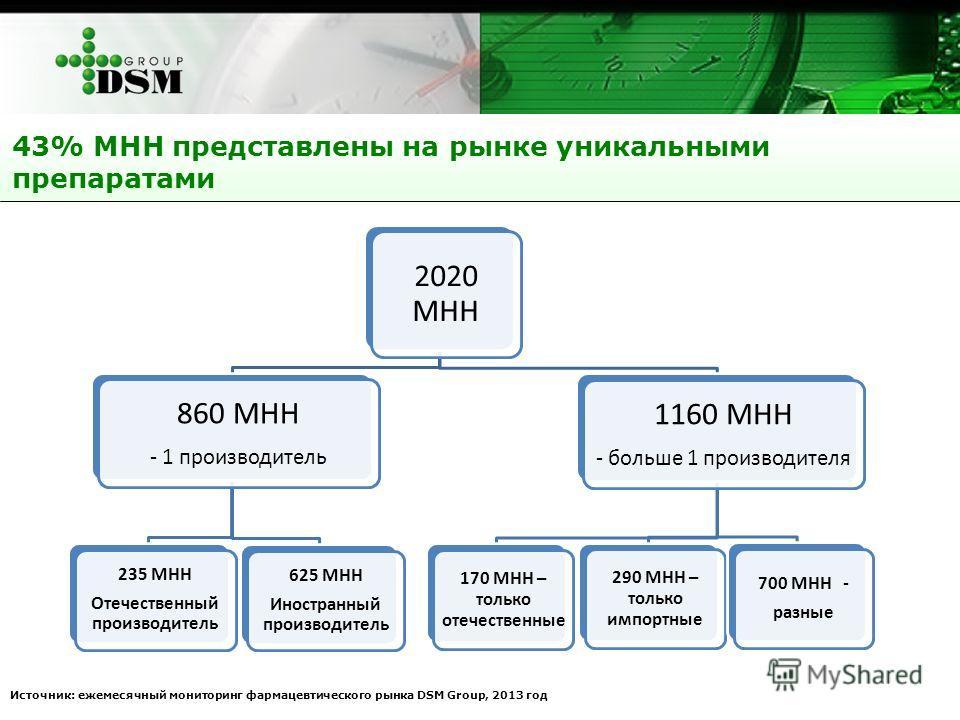 43% МНН представлены на рынке уникальными препаратами Источник: ежемесячный мониторинг фармацевтического рынка DSM Group, 2013 год 2020 МНН 860 МНН - 1 производитель 235 МНН Отечественный производитель 625 МНН Иностранный производитель 1160 МНН - бол