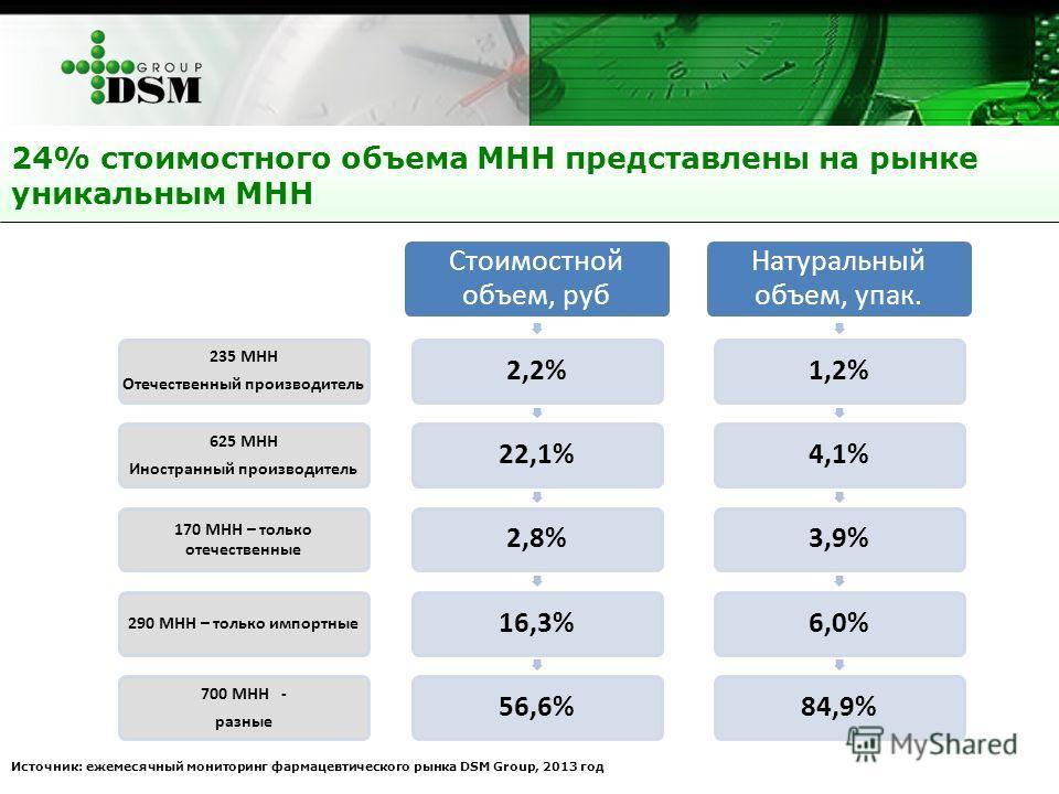24% стоимостного объема МНН представлены на рынке уникальным МНН Источник: ежемесячный мониторинг фармацевтического рынка DSM Group, 2013 год 235 МНН Отечественный производитель 625 МНН Иностранный производитель 170 МНН – только отечественные 290 МНН