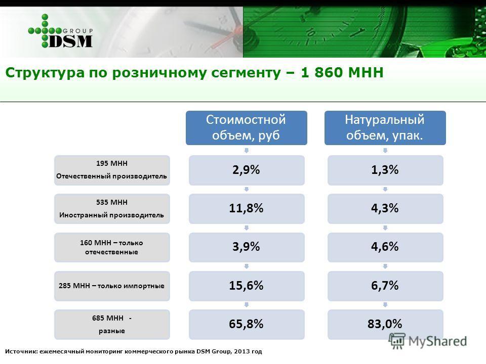 Структура по розничному сегменту – 1 860 МНН Источник: ежемесячный мониторинг коммерческого рынка DSM Group, 2013 год 195 МНН Отечественный производитель 535 МНН Иностранный производитель 160 МНН – только отечественные 285 МНН – только импортные 685