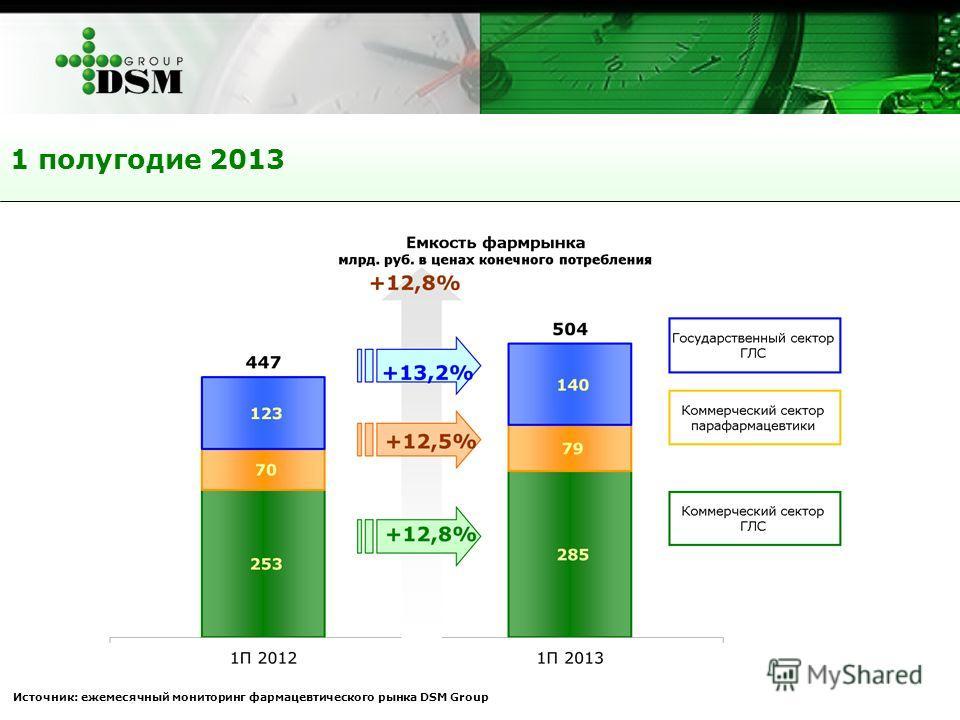 1 полугодие 2013 Источник: ежемесячный мониторинг фармацевтического рынка DSM Group