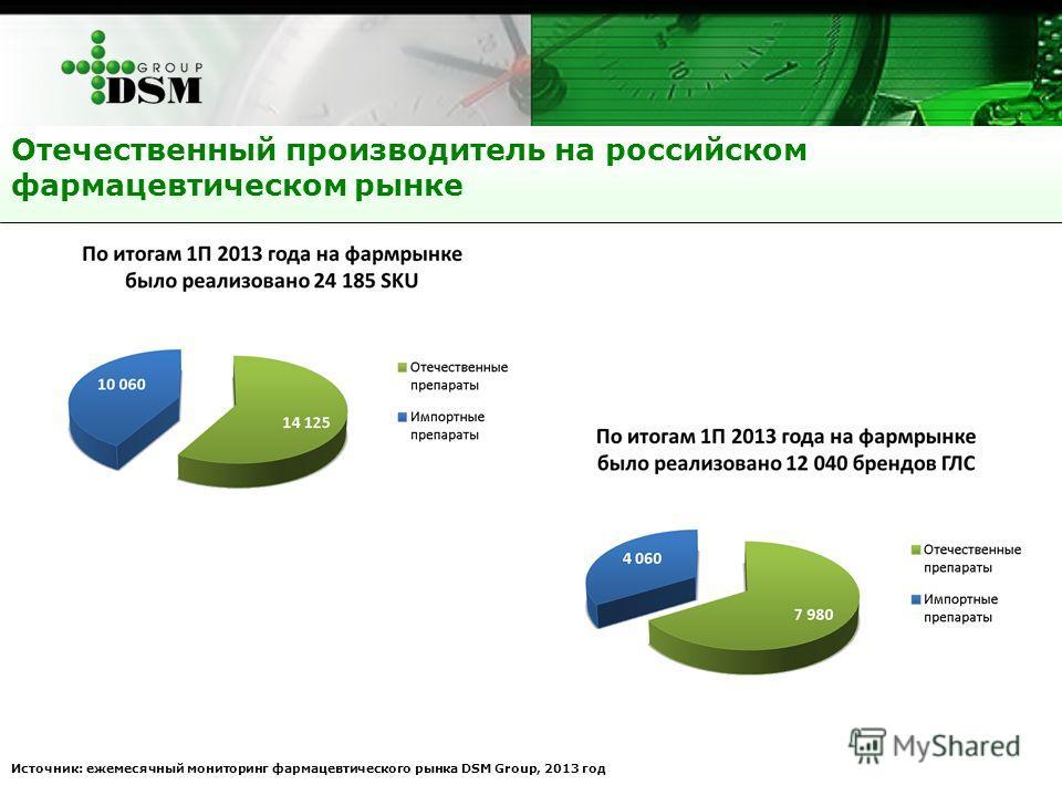 Отечественный производитель на российском фармацевтическом рынке Источник: ежемесячный мониторинг фармацевтического рынка DSM Group, 2013 год