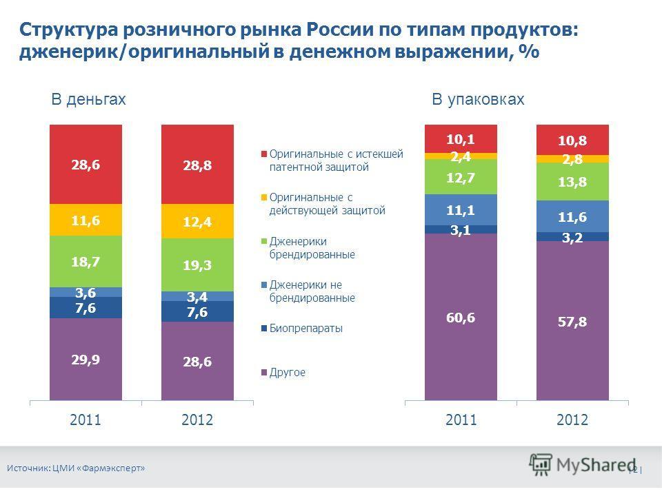 | 2 | Структура розничного рынка России по типам продуктов: дженерик/оригинальный в денежном выражении, % Источник: ЦМИ «Фармэксперт» В деньгахВ упаковках