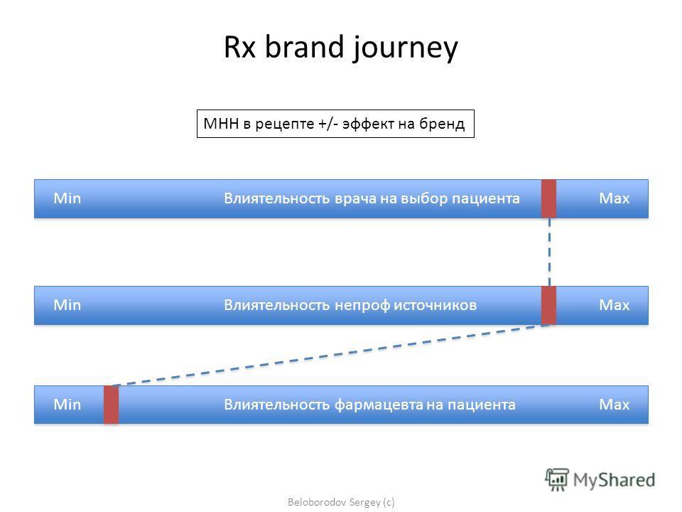 Min Влиятельность врача на выбор пациентаMax Min Влиятельность фармацевта на пациентаMax Min Влиятельность непроф источников Max Beloborodov Sergey (c) Rx brand journey МНН в рецепте +/- эффект на бренд
