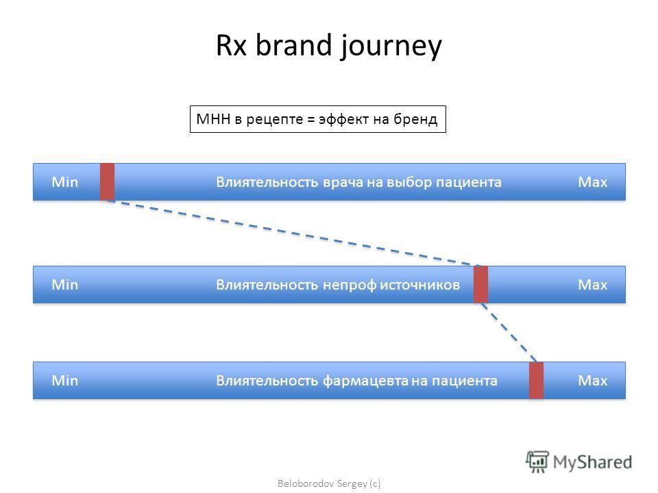 Min Влиятельность врача на выбор пациентаMax Min Влиятельность фармацевта на пациентаMax Min Влиятельность непроф источников Max Beloborodov Sergey (c) Rx brand journey МНН в рецепте = эффект на бренд