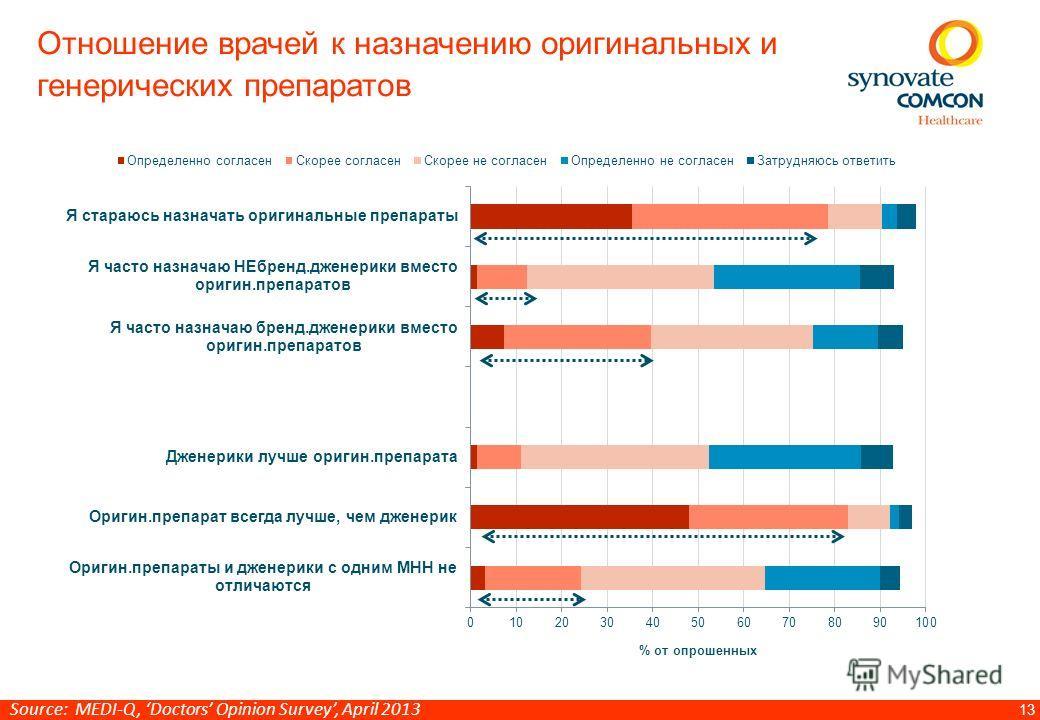 13 Отношение врачей к назначению оригинальных и генерических препаратов % от опрошенных Source: MEDI-Q, Doctors Opinion Survey, April 2013