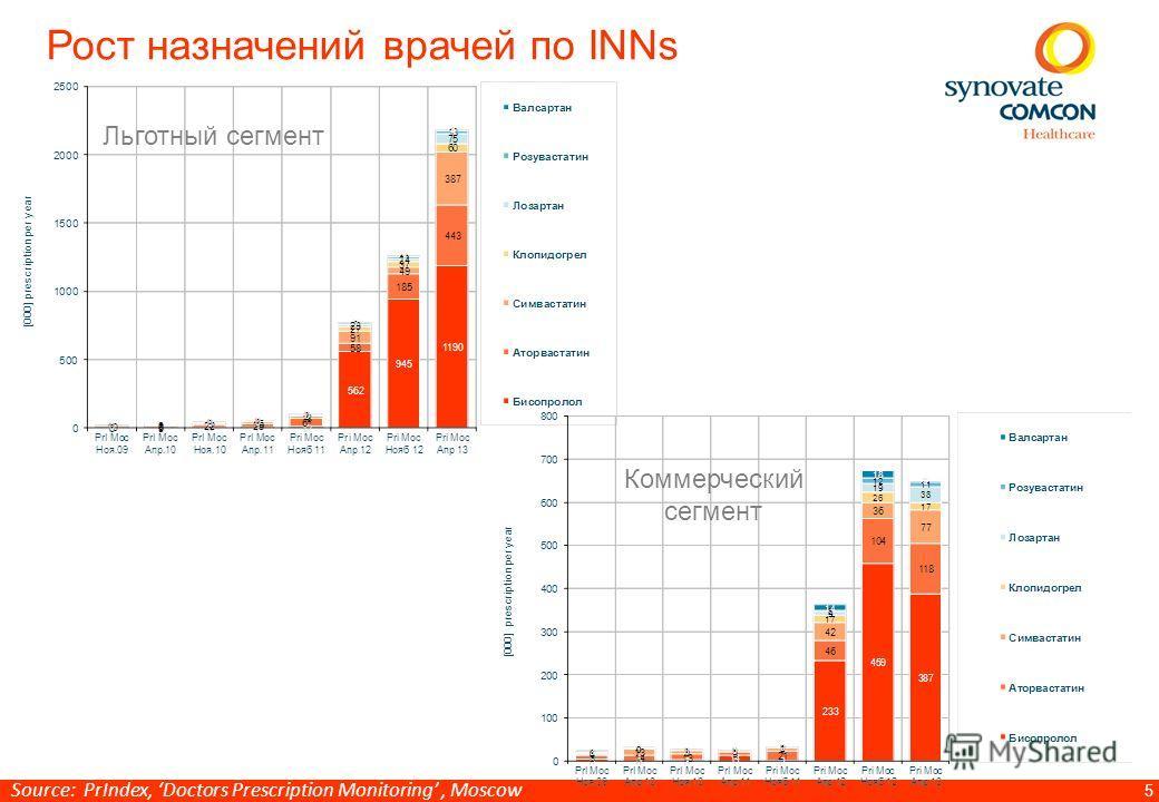 5 Рост назначений врачей по INNs Льготный сегмент Коммерческий сегмент Source: PrIndex, Doctors Prescription Monitoring, Moscow