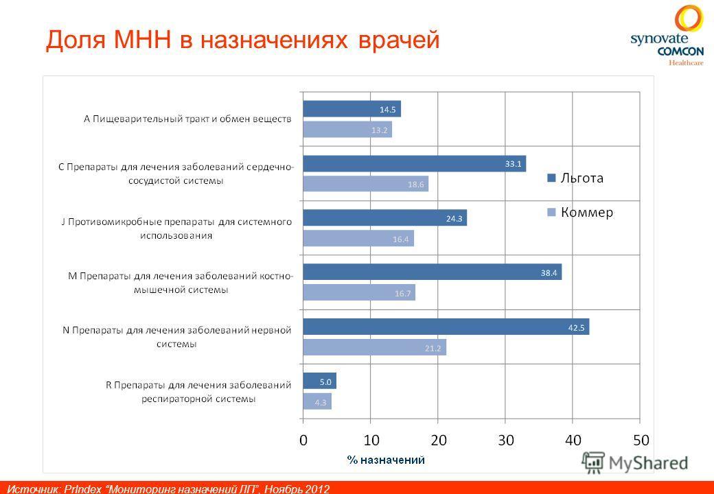 Доля МНН в назначениях врачей Источник: PrIndex Мониторинг назначений ЛП, Ноябрь 2012