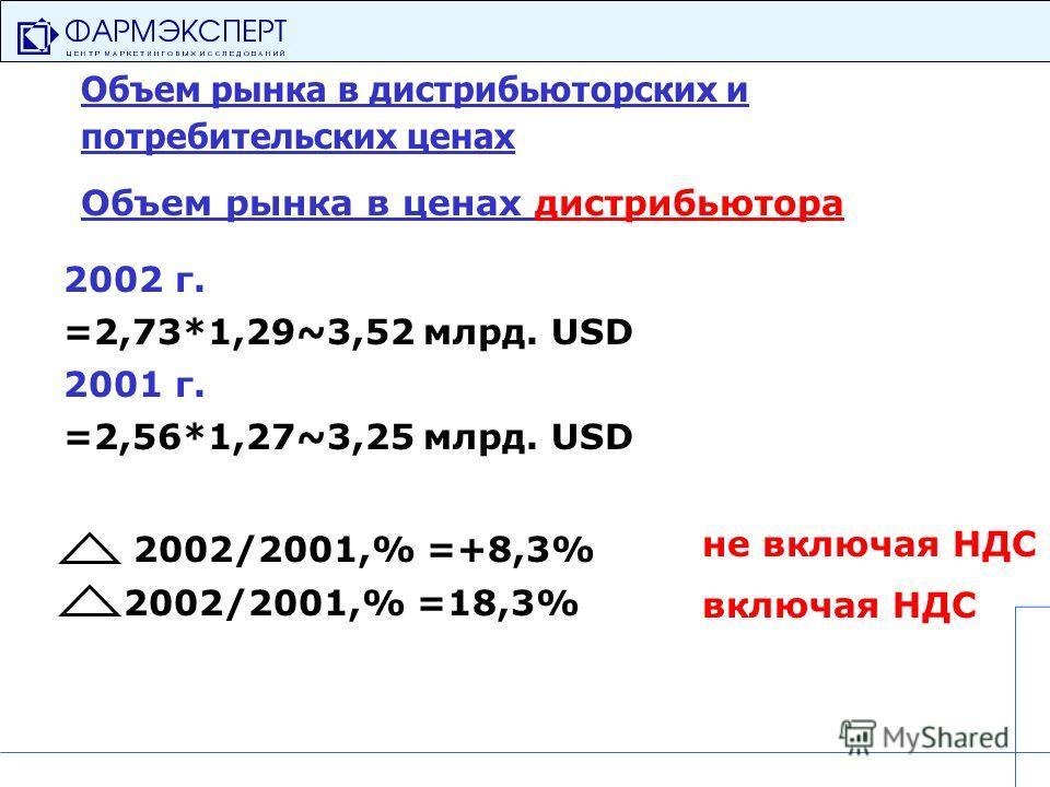 Объем рынка в дистрибьюторских и потребительских ценах Объем рынка в ценах дистрибьютора 2002 г. =2,73*1,29~3,52 млрд. USD 2001 г. =2,56*1,27~3,25 млрд. USD 2002/2001,% =+8,3% 2002/2001,% =18,3% включая НДС не включая НДС