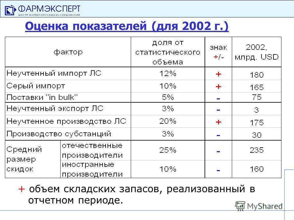 Оценка показателей (для 2002 г.) + объем складских запасов, реализованный в отчетном периоде.