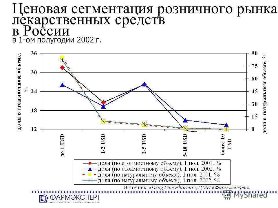Ценовая сегментация розничного рынка лекарственных средств в России в 1-ом полугодии 2002 г. Источник: «Drug Line Pharma», ЦМИ «Фармэксперт»