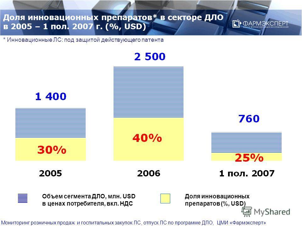 Доля инновационных препаратов* в секторе ДЛО в 2005 – 1 пол. 2007 г. (%, USD) Доля инновационных препаратов (%, USD) Объем сегмента ДЛО, млн. USD в ценах потребителя, вкл. НДС * Инновационные ЛС: под защитой действующего патента Мониторинг розничных