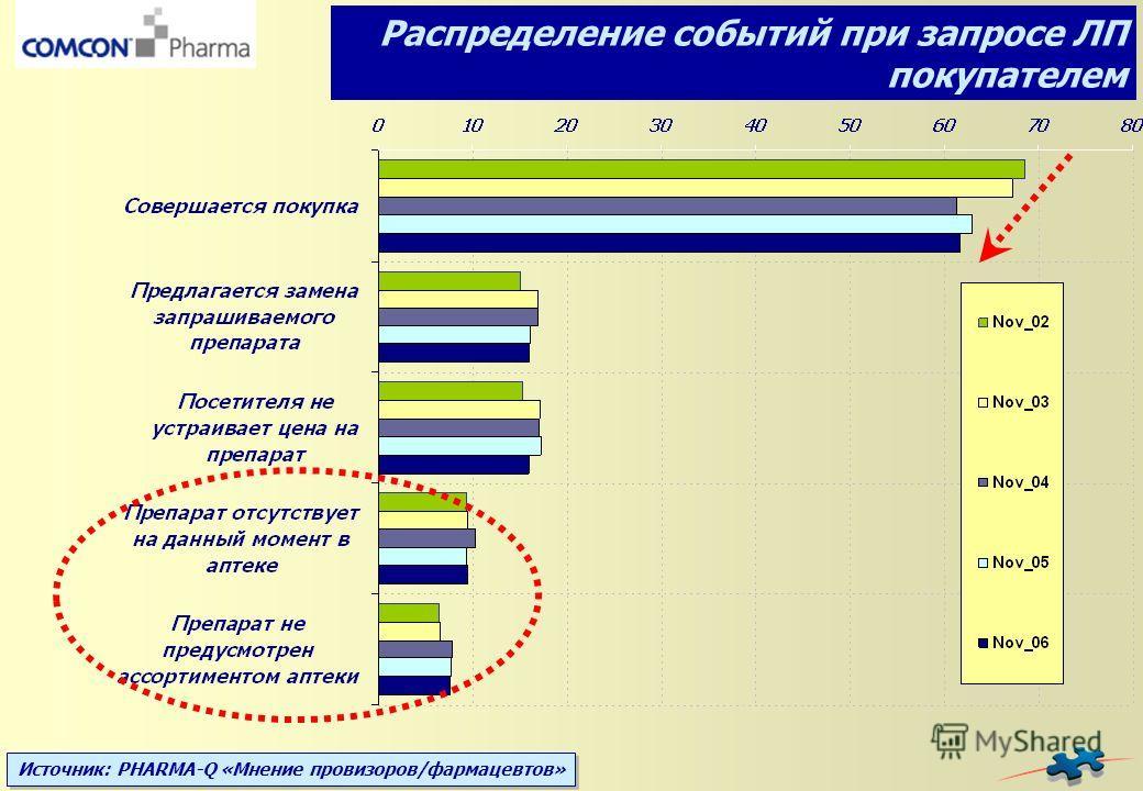 Источник: PHARMA-Q «Мнение провизоров/фармацевтов» Распределение событий при запросе ЛП покупателем