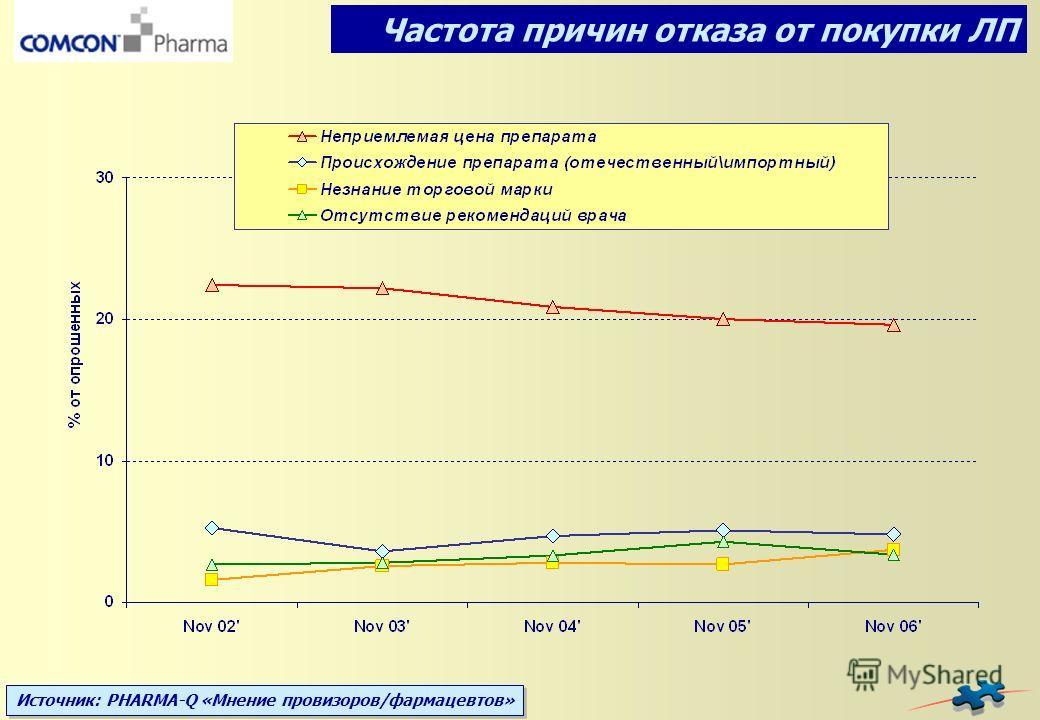 Источник: PHARMA-Q «Мнение провизоров/фармацевтов» Частота причин отказа от покупки ЛП