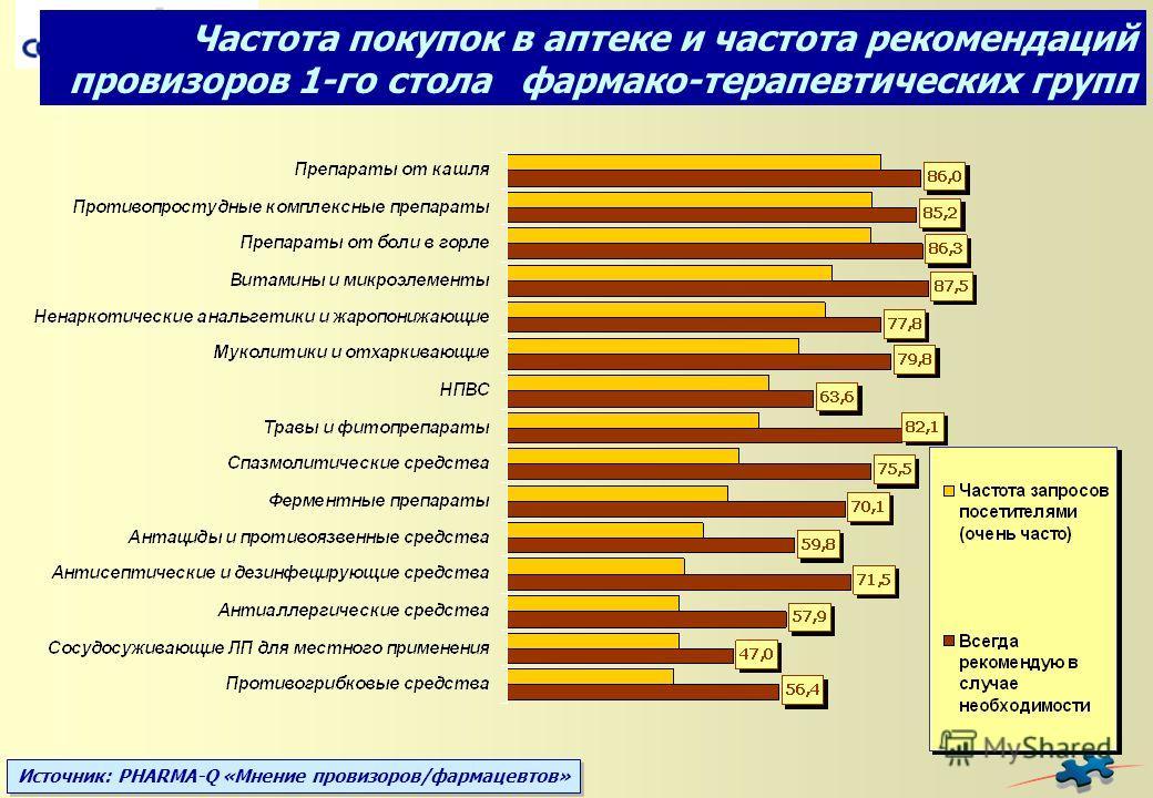 Источник: PHARMA-Q «Мнение провизоров/фармацевтов» Частота покупок в аптеке и частота рекомендаций провизоров 1-го стола фармако-терапевтических групп
