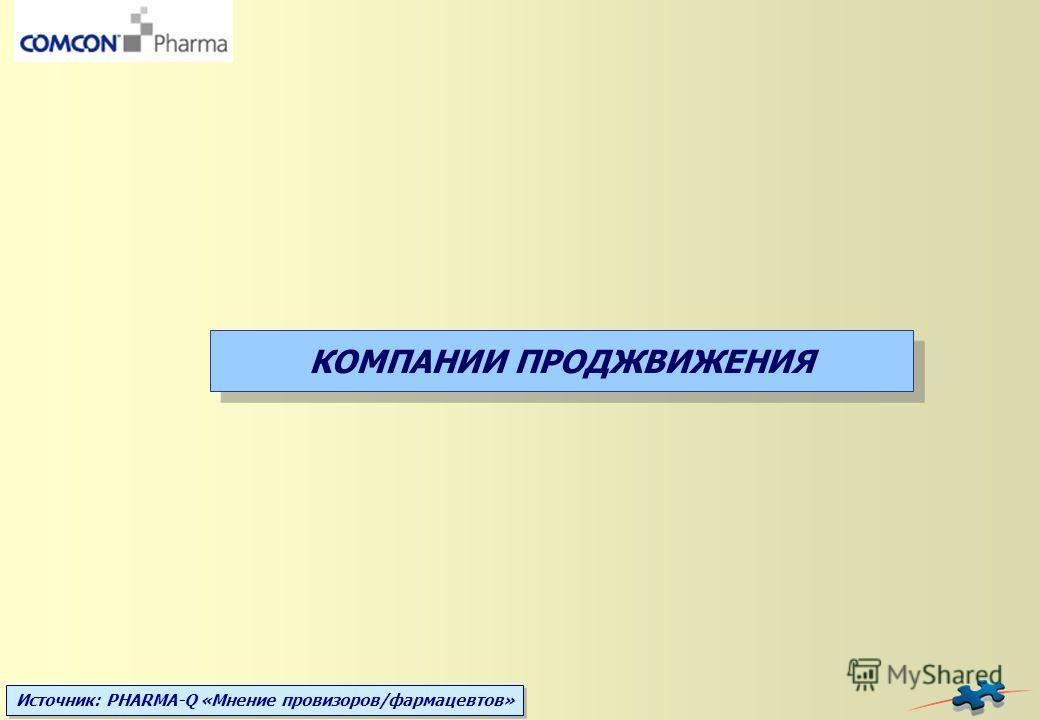 Источник: PHARMA-Q «Мнение провизоров/фармацевтов» КОМПАНИИ ПРОДЖВИЖЕНИЯ