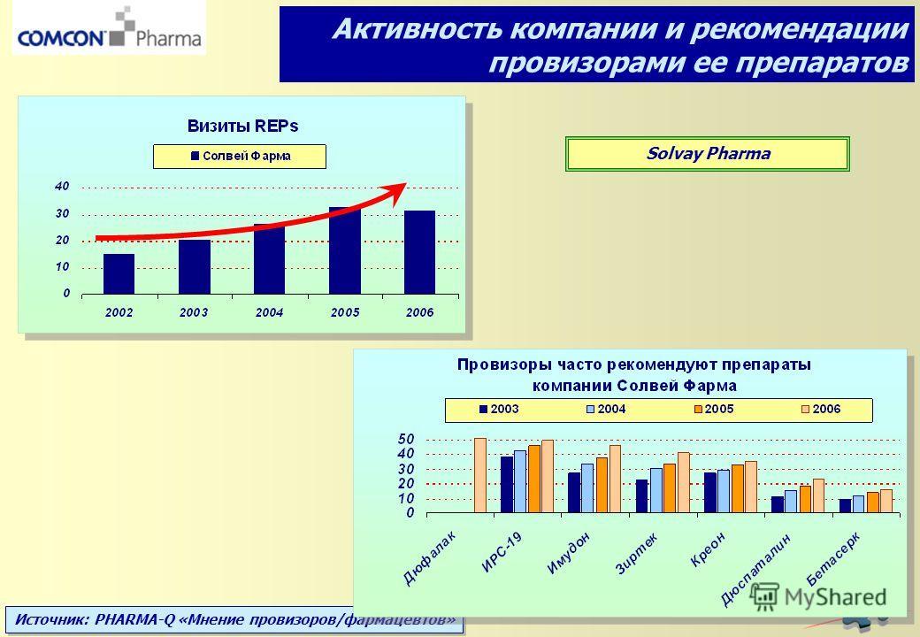 Источник: PHARMA-Q «Мнение провизоров/фармацевтов» Solvay Pharma Активность компании и рекомендации провизорами ее препаратов