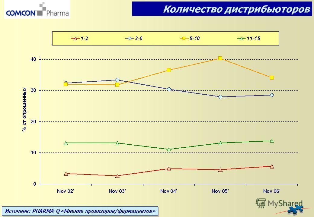 Источник: PHARMA-Q «Мнение провизоров/фармацевтов» Количество дистрибьюторов
