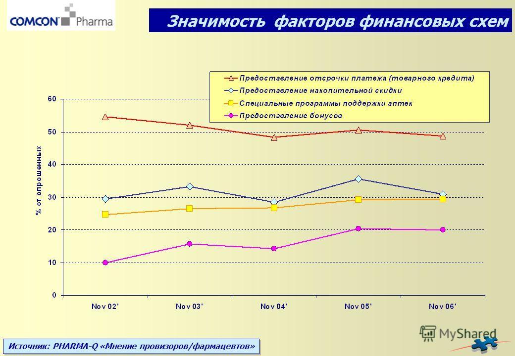 Источник: PHARMA-Q «Мнение провизоров/фармацевтов» Значимость факторов финансовых схем