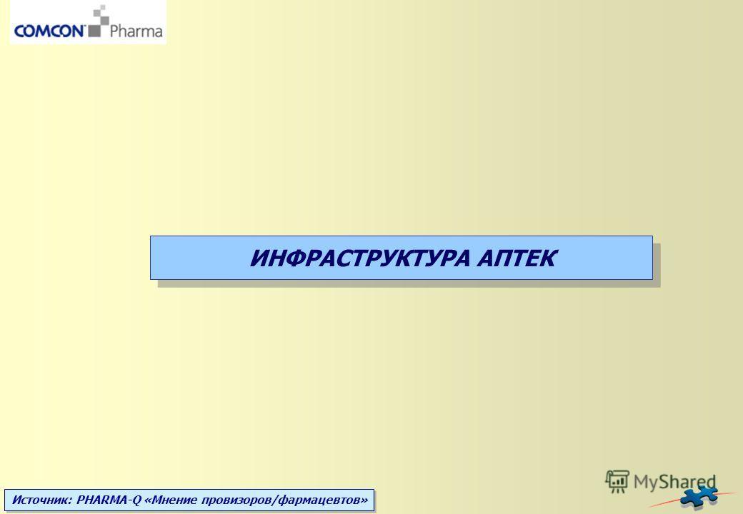 Источник: PHARMA-Q «Мнение провизоров/фармацевтов» ИНФРАСТРУКТУРА АПТЕК