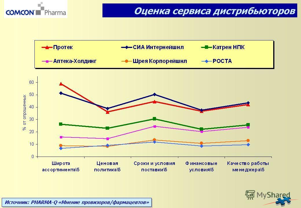 Источник: PHARMA-Q «Мнение провизоров/фармацевтов» Оценка сервиса дистрибьюторов