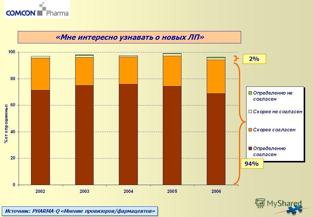 Источник: PHARMA-Q «Мнение провизоров/фармацевтов» 2% 94% «Мне интересно узнавать о новых ЛП»