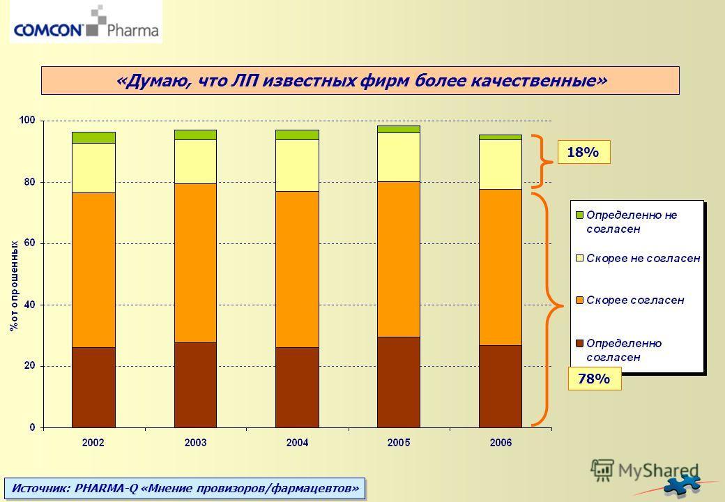 Источник: PHARMA-Q «Мнение провизоров/фармацевтов» 18% 78% «Думаю, что ЛП известных фирм более качественные»