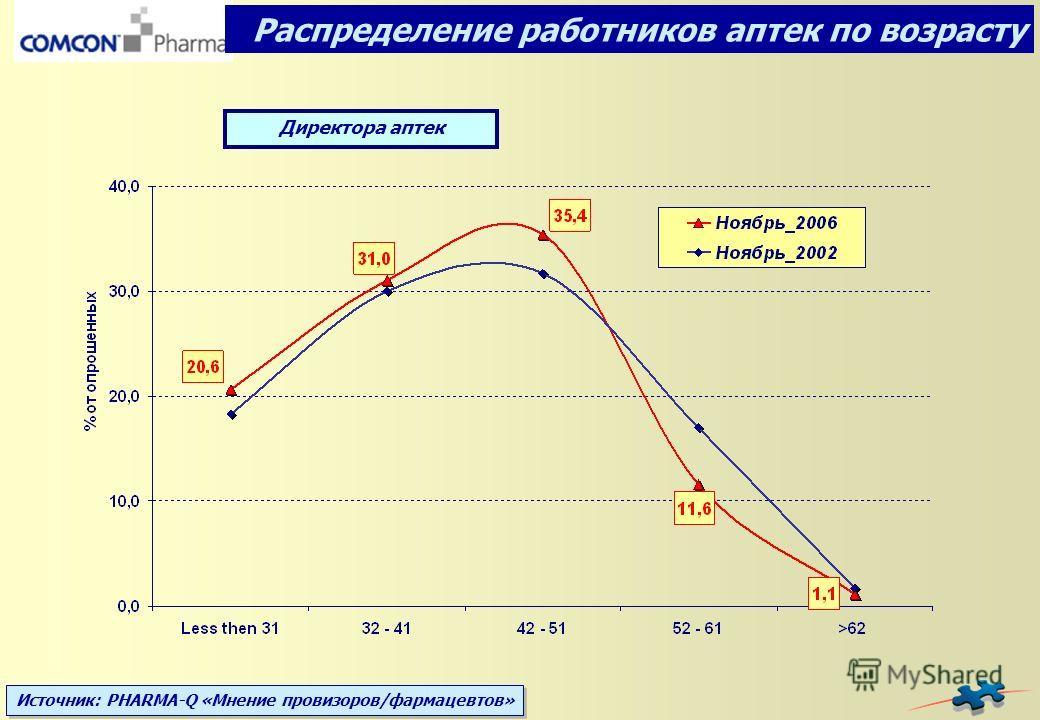 Источник: PHARMA-Q «Мнение провизоров/фармацевтов» Распределение работников аптек по возрасту Директора аптек