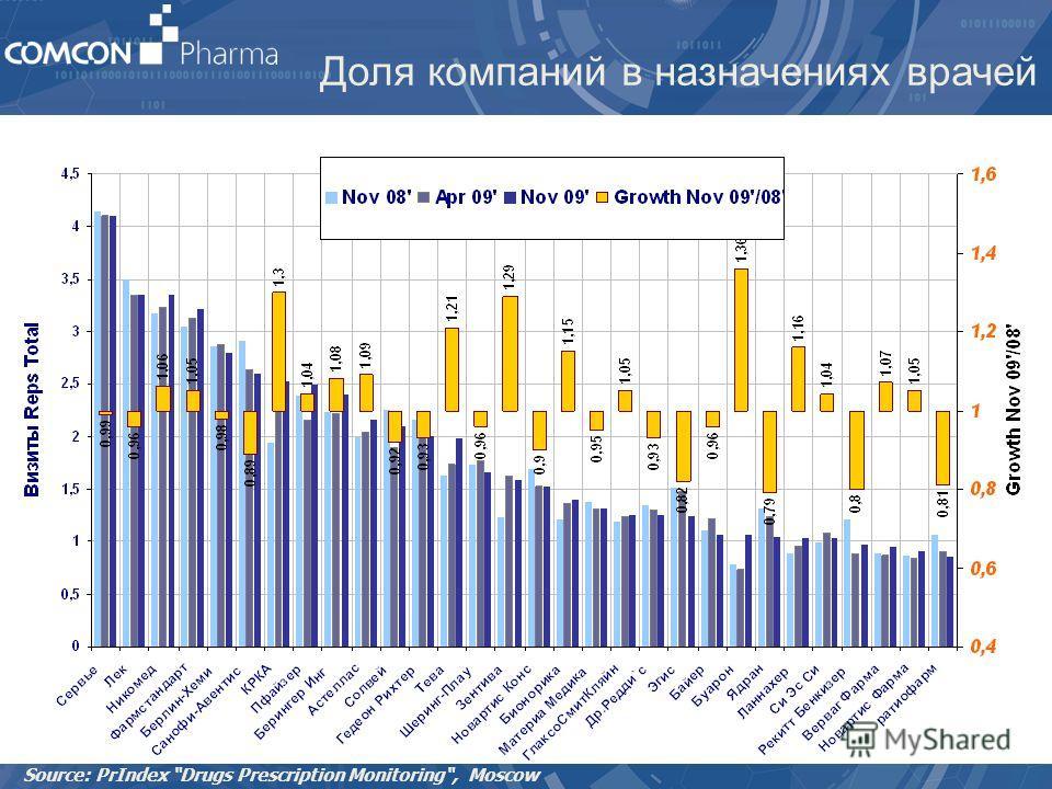 Доля компаний в назначениях врачей Source: PrIndex Drugs Prescription Monitoring, Moscow