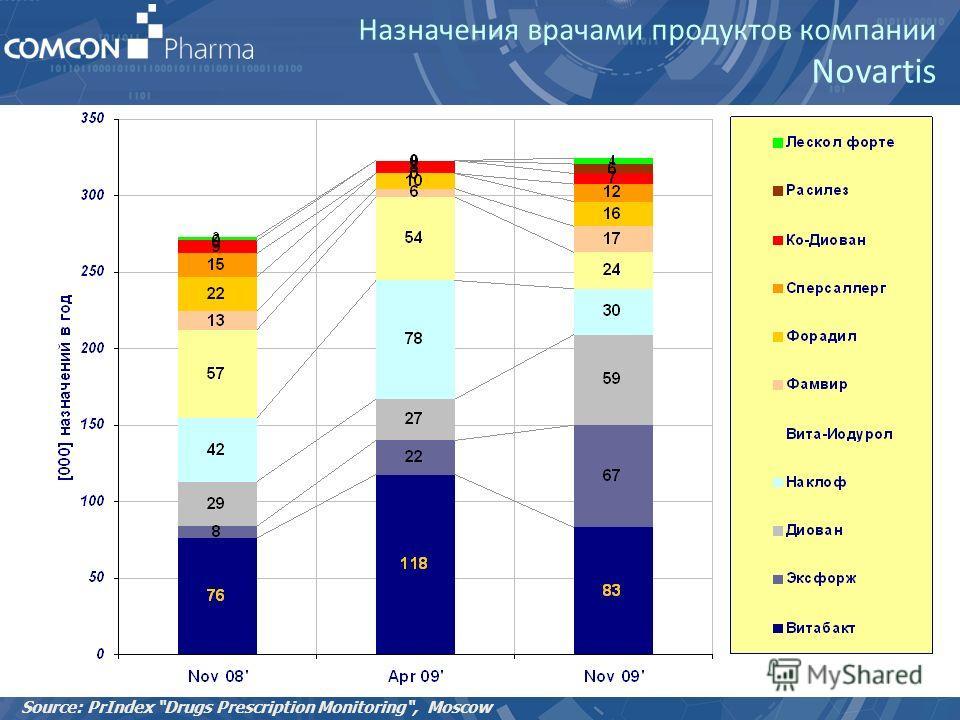 Назначения врачами продуктов компании Novartis Source: PrIndex Drugs Prescription Monitoring, Moscow
